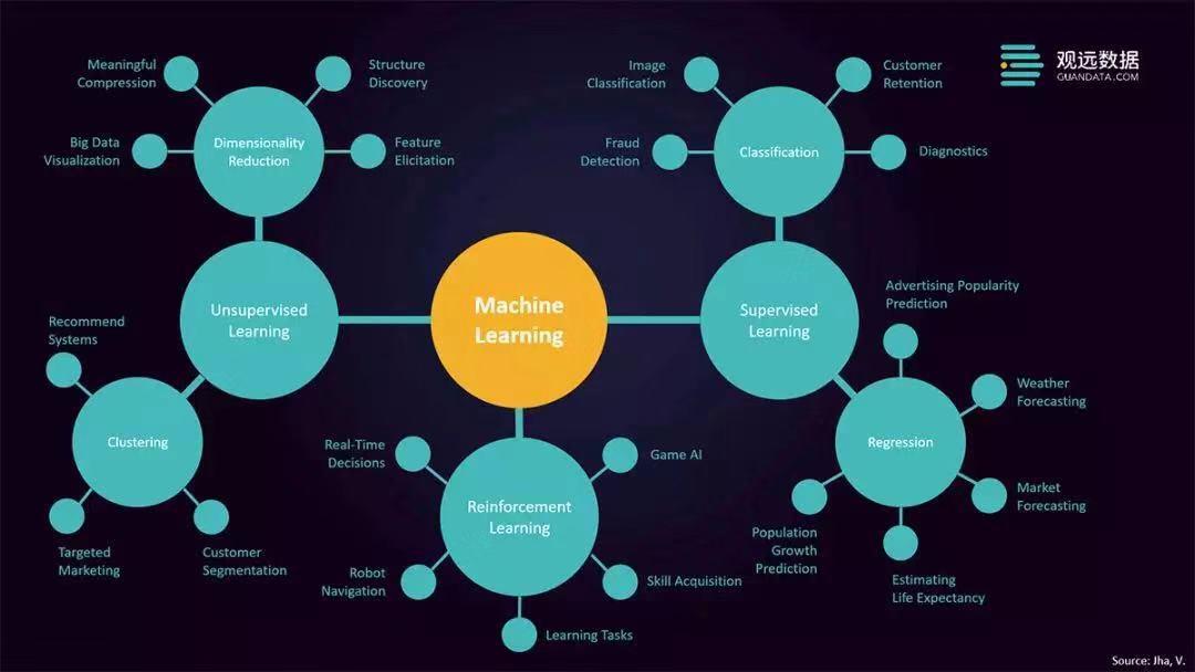 观远数据机器学习模型